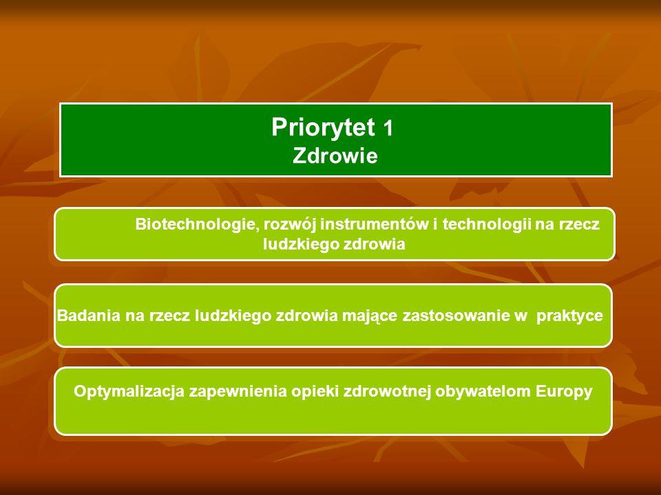 Priorytet 1 Zdrowie Biotechnologie, rozwój instrumentów i technologii na rzecz ludzkiego zdrowia Badania na rzecz ludzkiego zdrowia mające zastosowanie w praktyce Optymalizacja zapewnienia opieki zdrowotnej obywatelom Europy