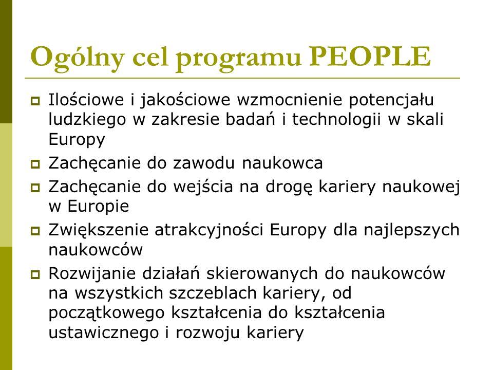 Ogólny cel programu PEOPLE Ilościowe i jakościowe wzmocnienie potencjału ludzkiego w zakresie badań i technologii w skali Europy Zachęcanie do zawodu naukowca Zachęcanie do wejścia na drogę kariery naukowej w Europie Zwiększenie atrakcyjności Europy dla najlepszych naukowców Rozwijanie działań skierowanych do naukowców na wszystkich szczeblach kariery, od początkowego kształcenia do kształcenia ustawicznego i rozwoju kariery