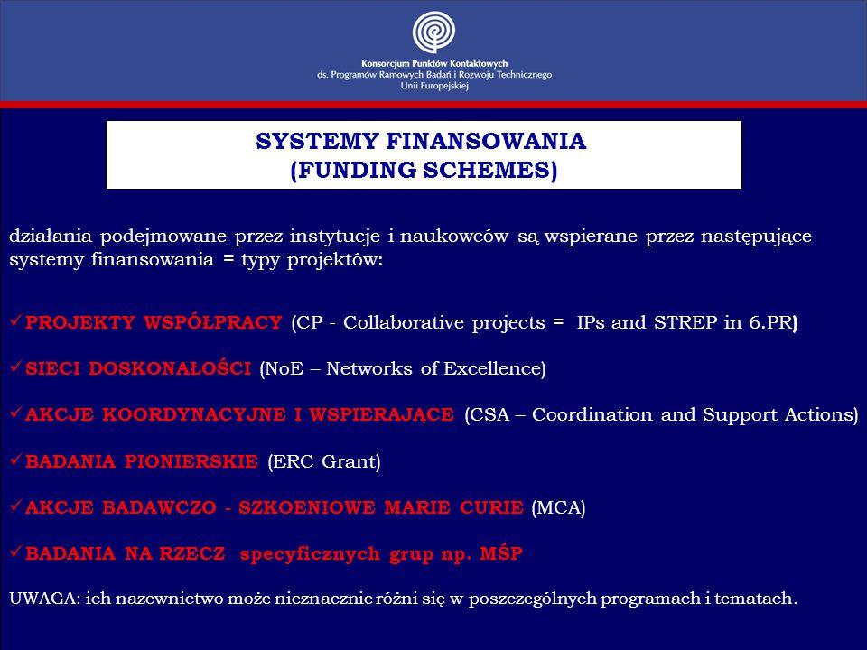 działania podejmowane przez instytucje i naukowców są wspierane przez następujące systemy finansowania = typy projektów: PROJEKTY WSPÓŁPRACY (CP - Col