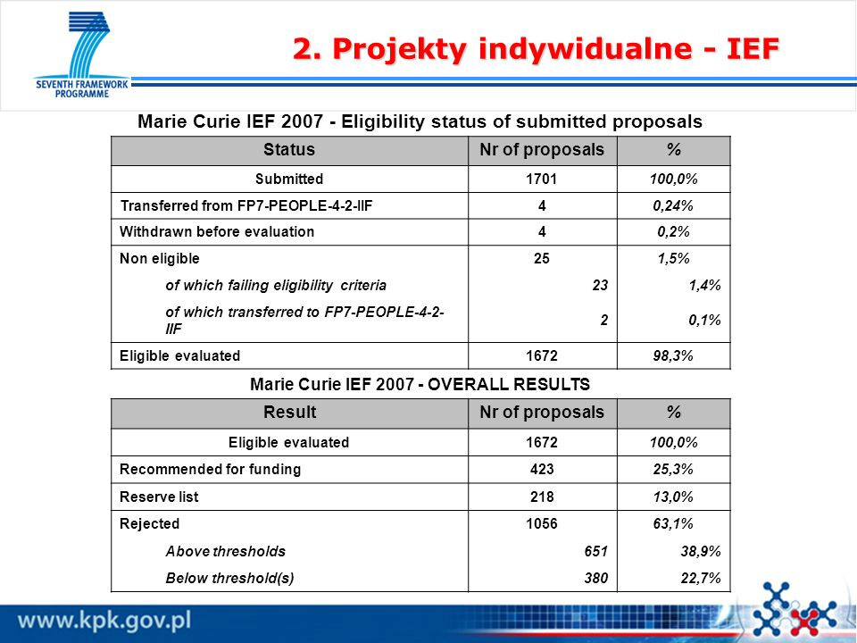 Marie Curie IEF 2007 - Eligibility status of submitted proposals StatusNr of proposals% Submitted1701100,0% Transferred from FP7-PEOPLE-4-2-IIF40,24% Withdrawn before evaluation40,2% Non eligible251,5% of which failing eligibility criteria231,4% of which transferred to FP7-PEOPLE-4-2- IIF 20,1% Eligible evaluated167298,3% Marie Curie IEF 2007 - OVERALL RESULTS ResultNr of proposals% Eligible evaluated1672100,0% Recommended for funding42325,3% Reserve list21813,0% Rejected105663,1% Above thresholds65138,9% Below threshold(s)38022,7%