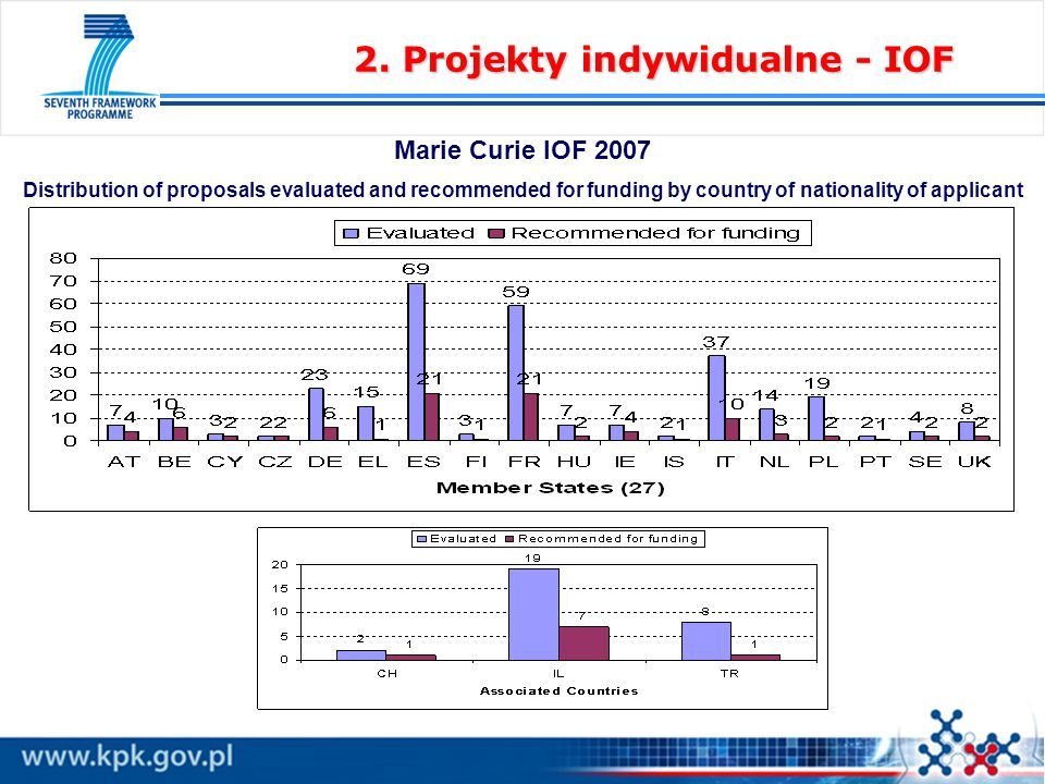 2. Projekty indywidualne - IOF Marie Curie IOF 2007 Distribution of proposals evaluated and recommended for funding by country of nationality of appli