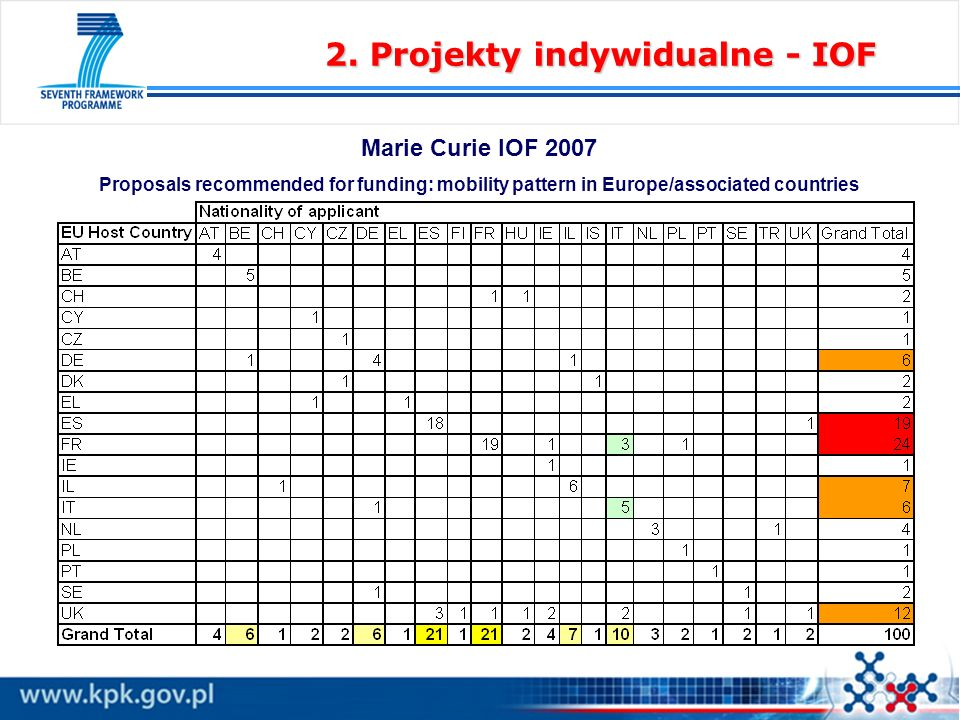 2. Projekty indywidualne - IOF Marie Curie IOF 2007 Proposals recommended for funding: mobility pattern in Europe/associated countries
