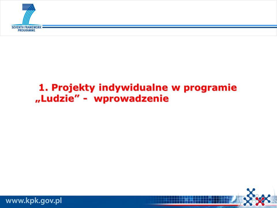 1. Projekty indywidualne w programie Ludzie - wprowadzenie 1. Projekty indywidualne w programie Ludzie - wprowadzenie