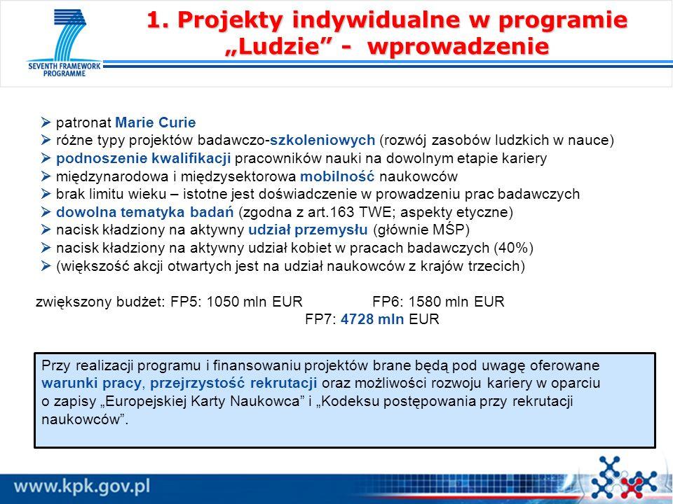 patronat Marie Curie różne typy projektów badawczo-szkoleniowych (rozwój zasobów ludzkich w nauce) podnoszenie kwalifikacji pracowników nauki na dowolnym etapie kariery międzynarodowa i międzysektorowa mobilność naukowców brak limitu wieku – istotne jest doświadczenie w prowadzeniu prac badawczych dowolna tematyka badań (zgodna z art.163 TWE; aspekty etyczne) nacisk kładziony na aktywny udział przemysłu (głównie MŚP) nacisk kładziony na aktywny udział kobiet w pracach badawczych (40%) (większość akcji otwartych jest na udział naukowców z krajów trzecich) zwiększony budżet: FP5: 1050 mln EUR FP6: 1580 mln EUR FP7: 4728 mln EUR 1.