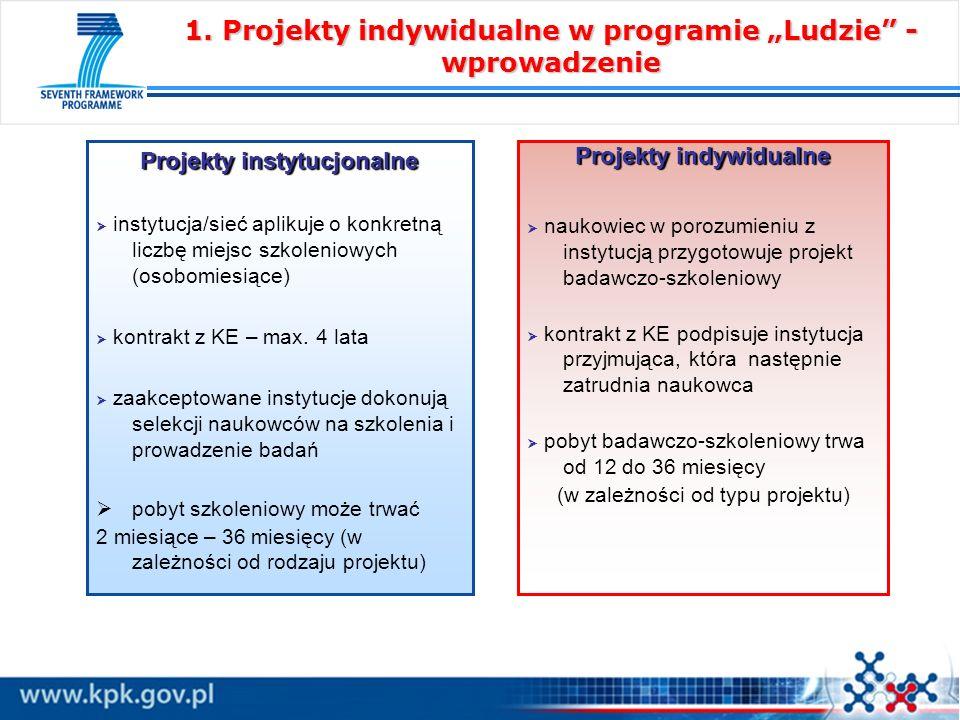 Projekty instytucjonalne instytucja/sieć aplikuje o konkretną liczbę miejsc szkoleniowych (osobomiesiące) kontrakt z KE – max. 4 lata zaakceptowane in