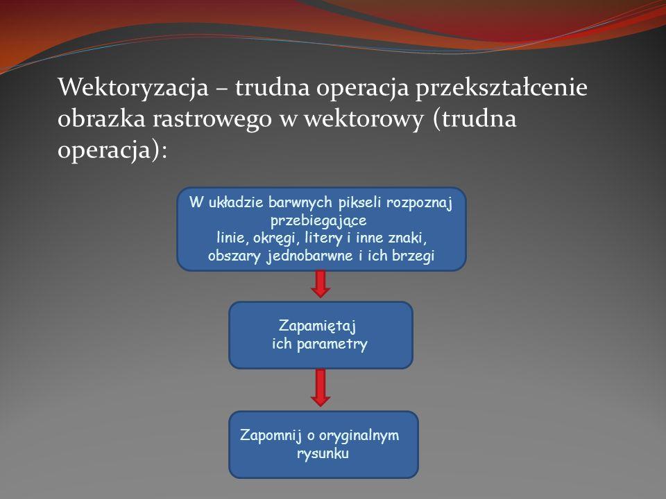 Wektoryzacja – trudna operacja przekształcenie obrazka rastrowego w wektorowy (trudna operacja): W układzie barwnych pikseli rozpoznaj przebiegające l