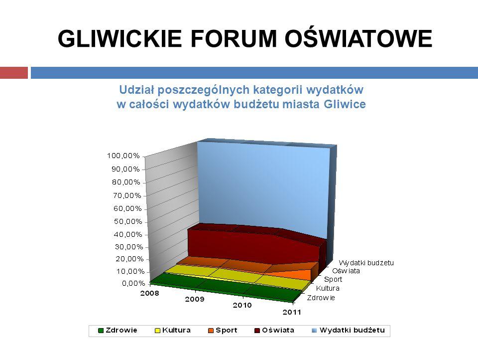GLIWICKIE FORUM OŚWIATOWE Udział poszczególnych kategorii wydatków w całości wydatków budżetu miasta Gliwice