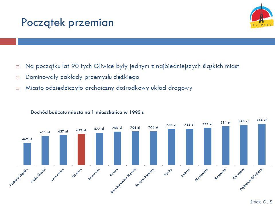 Początek przemian Dochód budżetu miasta na 1 mieszkańca w 1995 r. źródło GUS Na początku lat 90 tych Gliwice były jednym z najbiedniejszych śląskich m