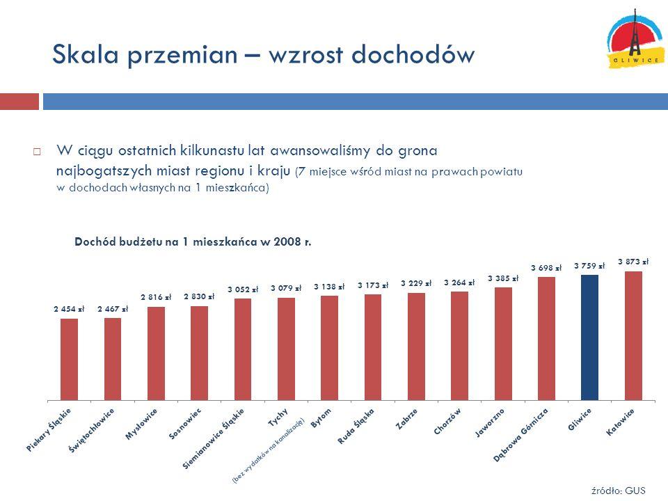 Skala przemian – wzrost dochodów W ciągu ostatnich kilkunastu lat awansowaliśmy do grona najbogatszych miast regionu i kraju (7 miejsce wśród miast na prawach powiatu w dochodach własnych na 1 mieszkańca) Dochód budżetu na 1 mieszkańca w 2008 r.