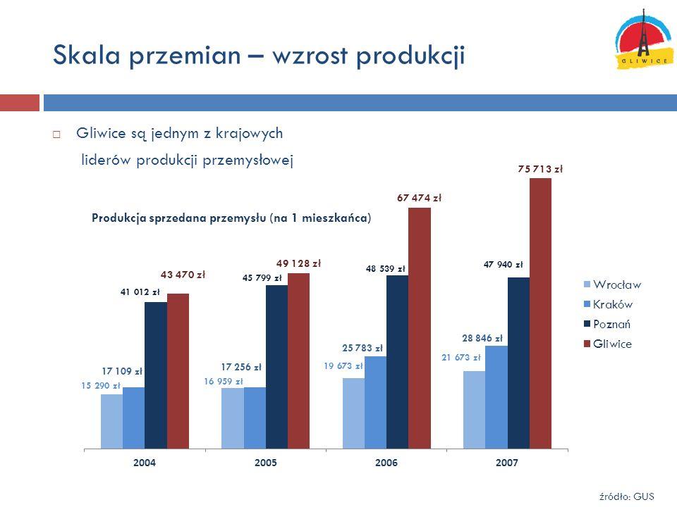 Skala przemian – wzrost produkcji Gliwice są jednym z krajowych liderów produkcji przemysłowej Produkcja sprzedana przemysłu (na 1 mieszkańca) źródło: