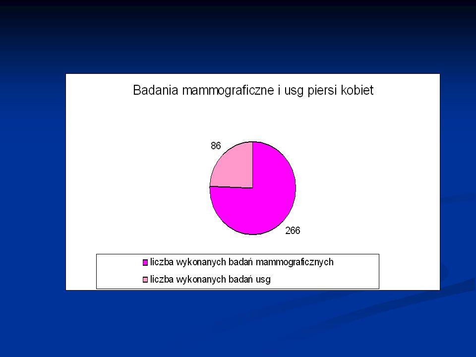 Profilaktyka chorób wzroku u dzieci Realizatorem programu był Niepubliczny Zespół Opieki Zdrowotnej BIOMED w Bolesławcu ul.