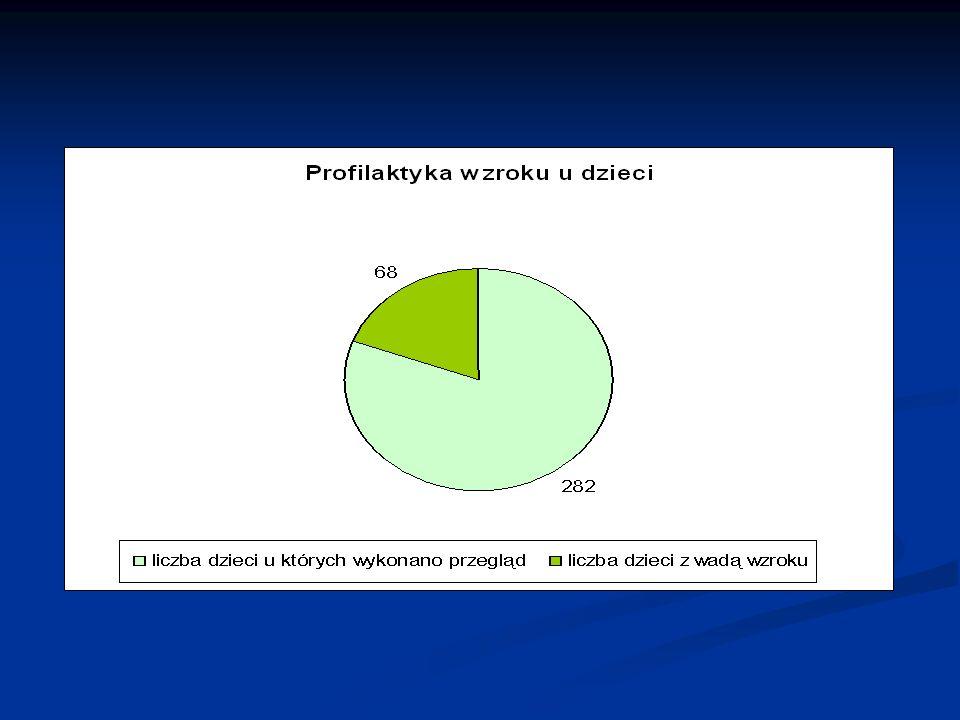 Program zdrowotny Profilaktyka próchnicy u dzieci Realizatorem programu był Zespół Opieki Zdrowotnej Caritas Diecezji Legnickiej, ul.