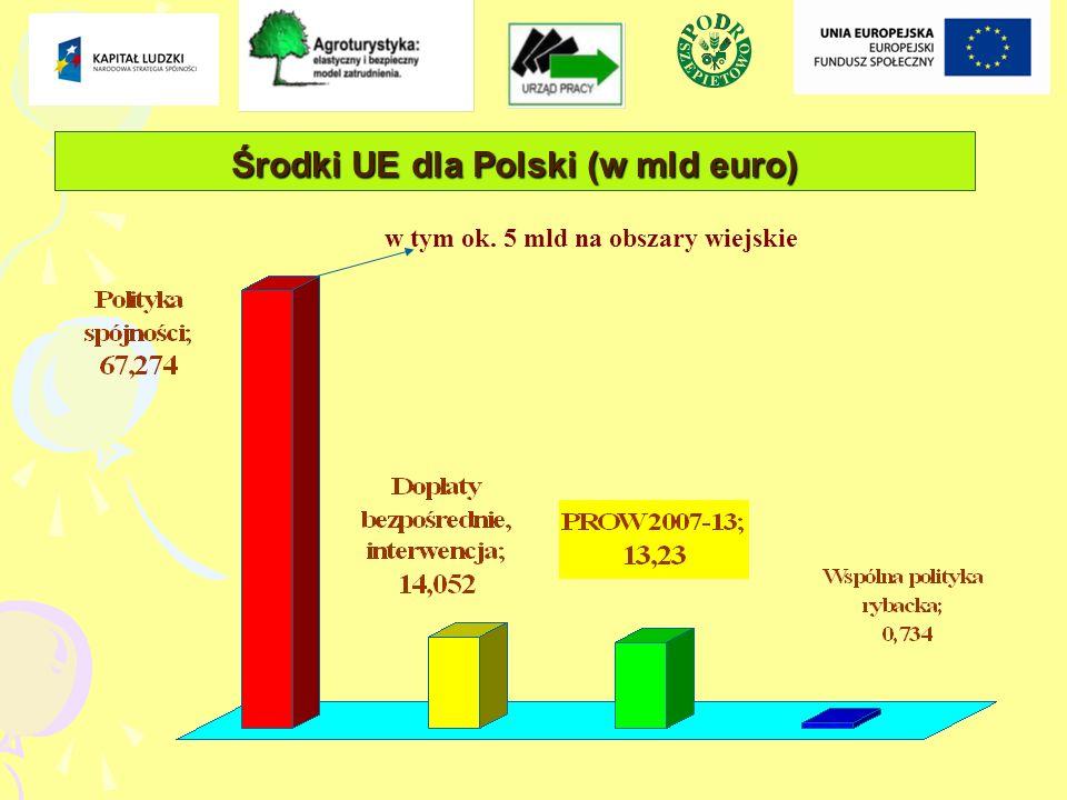 Środki UE dla Polski (w mld euro) w tym ok. 5 mld na obszary wiejskie