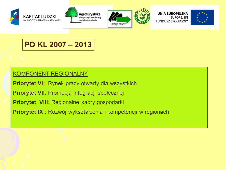 KOMPONENT REGIONALNY Priorytet VI: Rynek pracy otwarty dla wszystkich Priorytet VII: Promocja integracji społecznej Priorytet VIII: Regionalne kadry gospodarki Priorytet IX : Rozwój wykształcenia i kompetencji w regionach PO KL 2007 – 2013