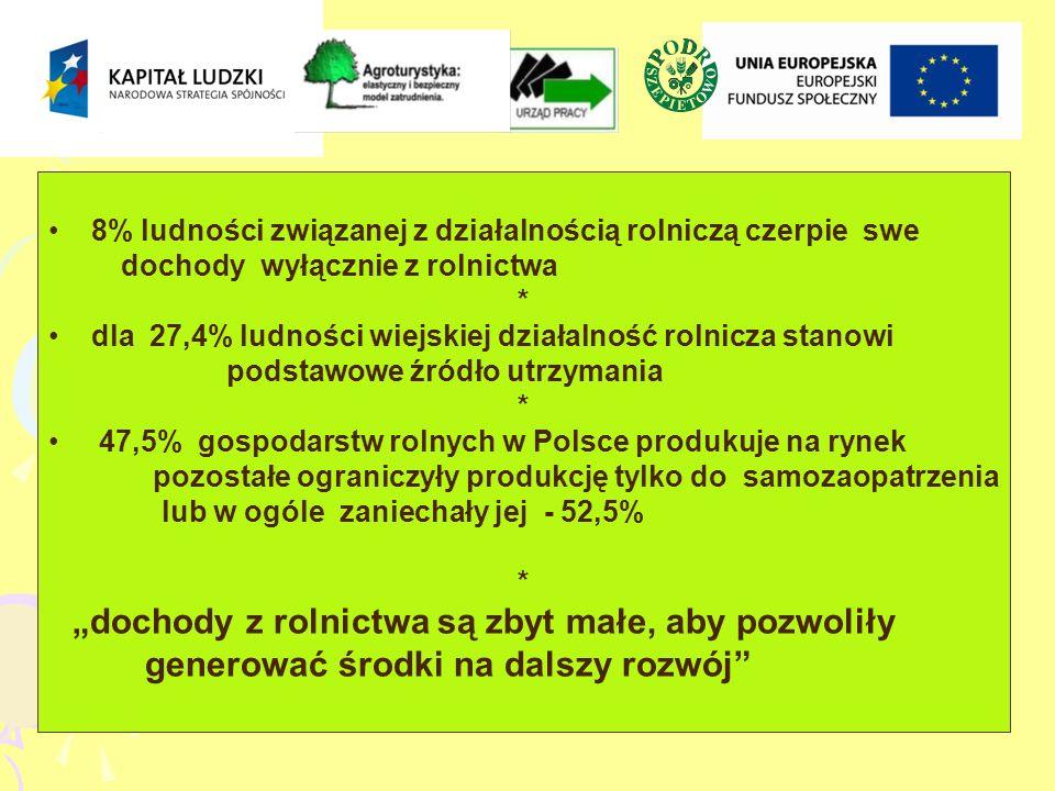 Działanie : Tworzenie i rozwój mikroprzedsiębiorstwcd.