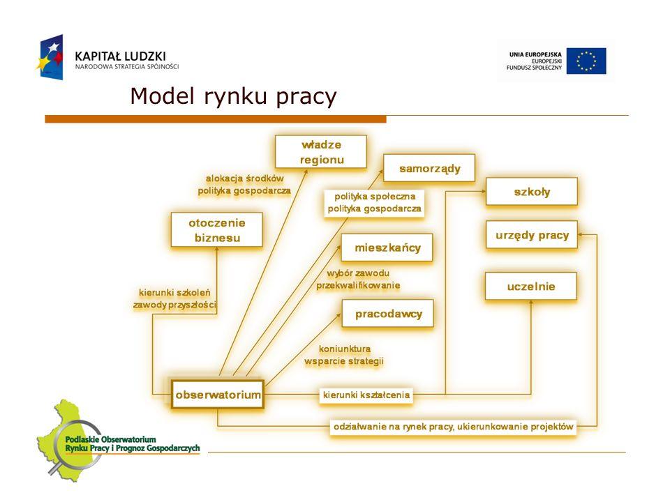 Opracowanie regionalnego modelu prognozowania zmian gospodarczych i systemu zarządzania informacją gospodarczą.