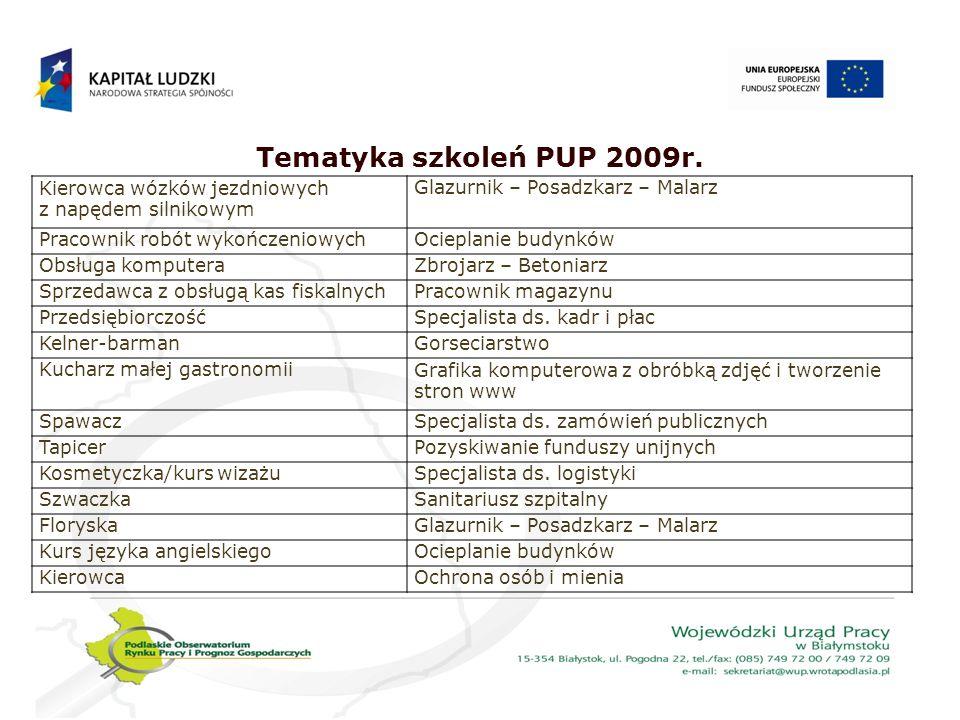 Tematyka szkoleń PUP 2009r.