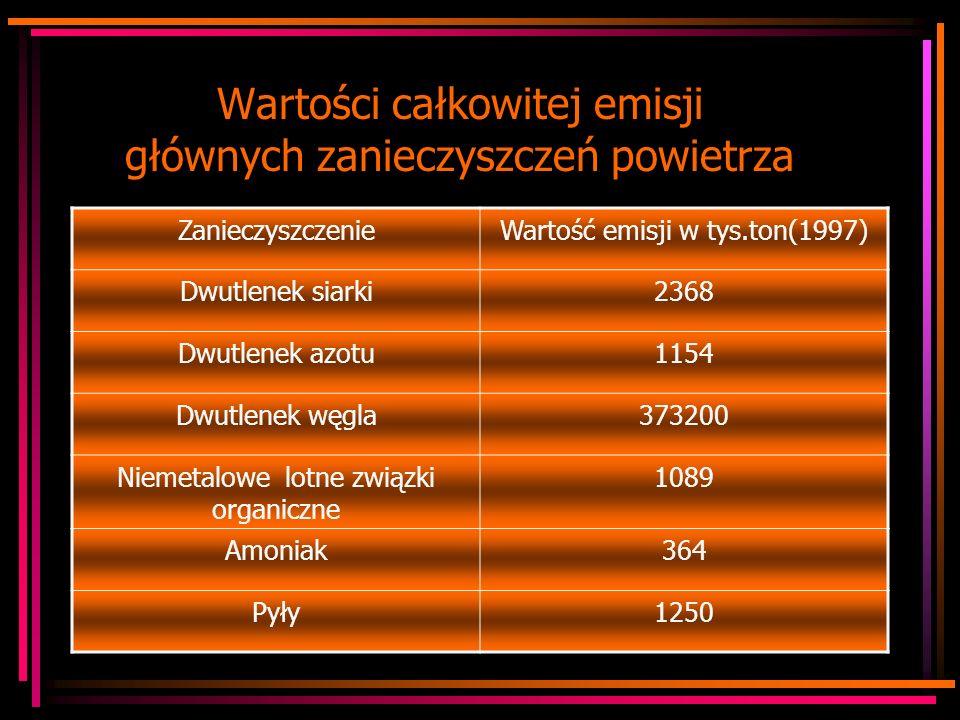 W Polsce co najmniej 50% pojazdów emituje nadmierną ilość tlenku węgla.