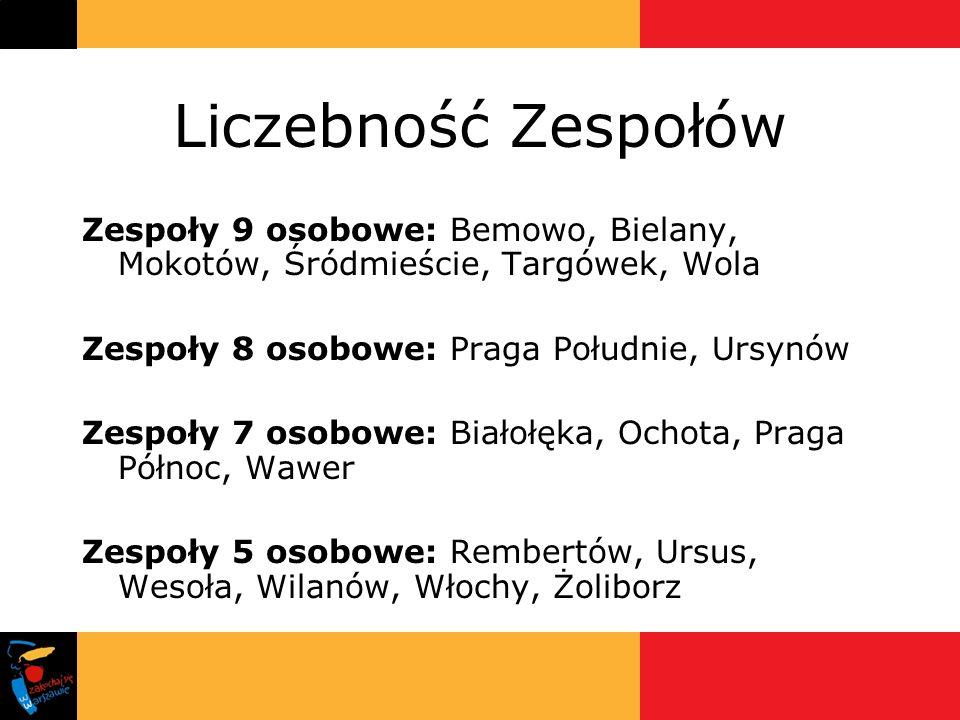 Liczebność Zespołów Zespoły 9 osobowe: Bemowo, Bielany, Mokotów, Śródmieście, Targówek, Wola Zespoły 8 osobowe: Praga Południe, Ursynów Zespoły 7 osob