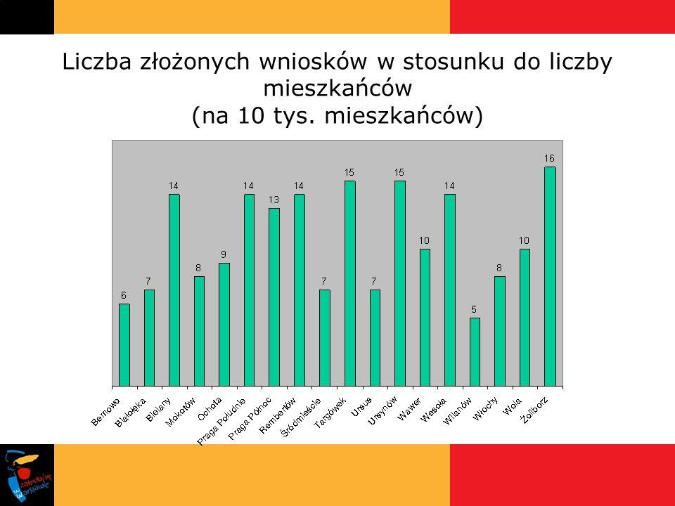 Liczba złożonych wniosków w stosunku do liczby mieszkańców (na 10 tys. mieszkańców)