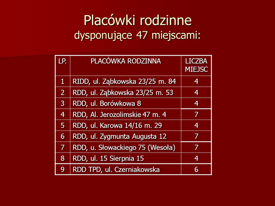 Placówki rodzinne dysponujące 47 miejscami: LP. PLACÓWKA RODZINNA LICZBA MIEJSC 1 RIDD, ul. Ząbkowska 23/25 m. 84 4 2 RDD, ul. Ząbkowska 23/25 m. 53 4