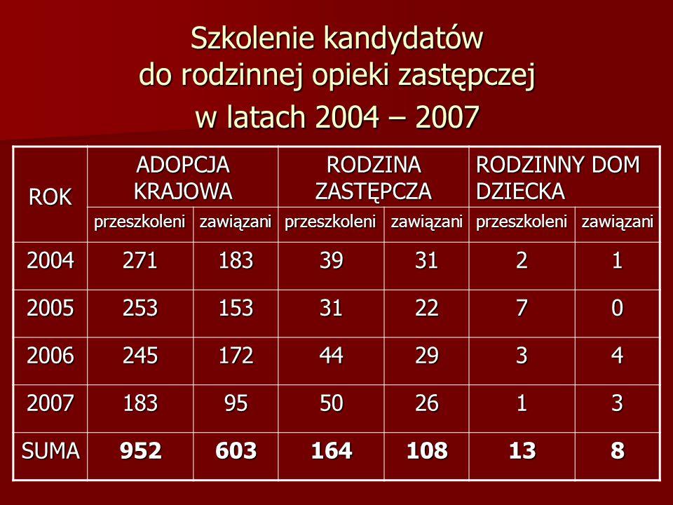 Szkolenie kandydatów do rodzinnej opieki zastępczej w latach 2004 – 2007 ROK ADOPCJA KRAJOWA RODZINA ZASTĘPCZA RODZINNY DOM DZIECKA przeszkolenizawiąz