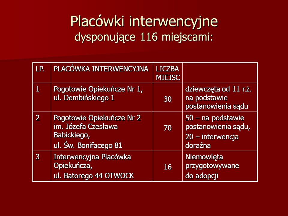 Placówki interwencyjne dysponujące 116 miejscami: LP. PLACÓWKA INTERWENCYJNA LICZBA MIEJSC 1 Pogotowie Opiekuńcze Nr 1, ul. Dembińskiego 1 30 dziewczę
