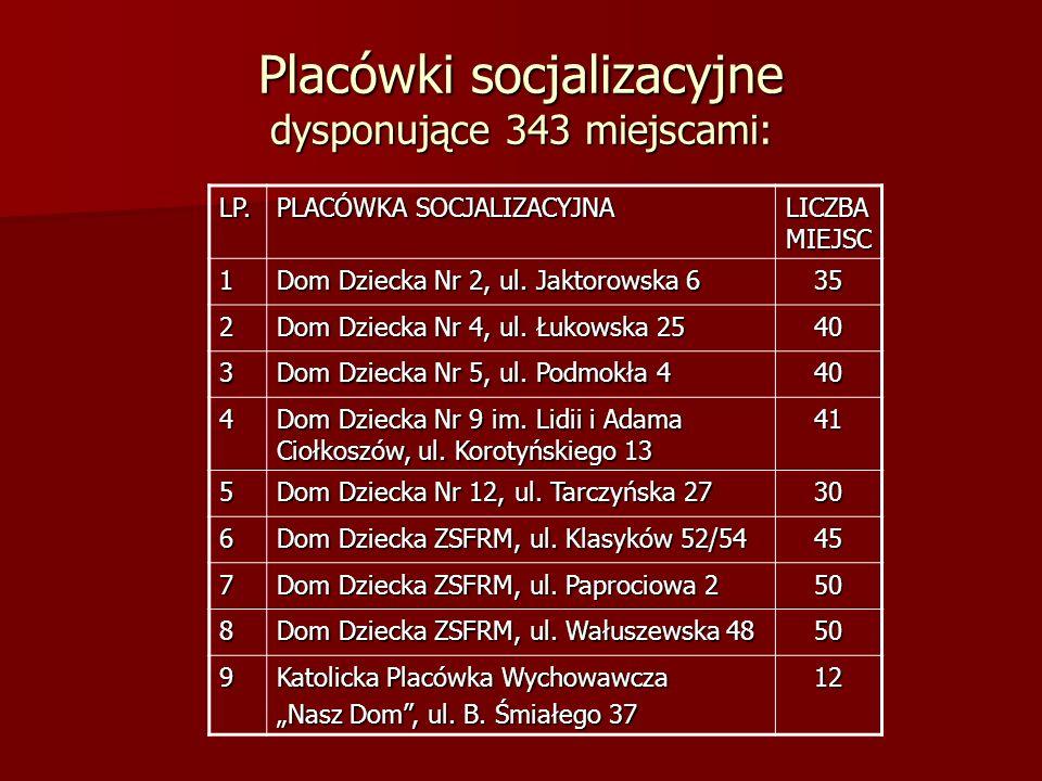 Placówki socjalizacyjne dysponujące 343 miejscami: LP. PLACÓWKA SOCJALIZACYJNA LICZBA MIEJSC 1 Dom Dziecka Nr 2, ul. Jaktorowska 6 35 2 Dom Dziecka Nr