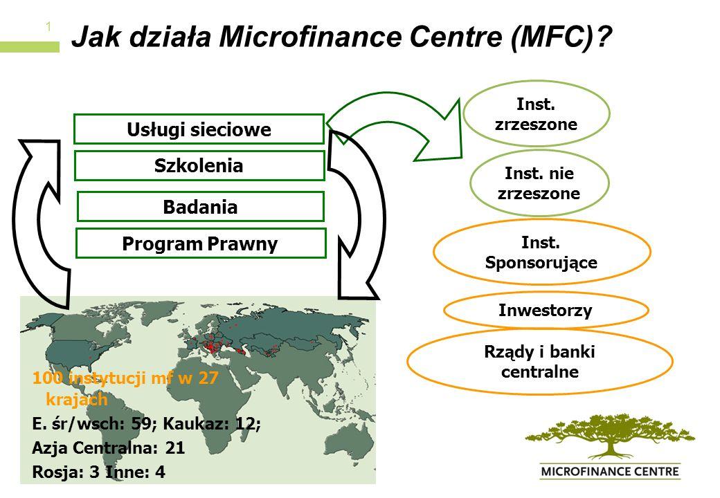 Jak działa Microfinance Centre (MFC)? 1 100 instytucji mf w 27 krajach E. śr/wsch: 59; Kaukaz: 12; Azja Centralna: 21 Rosja: 3 Inne: 4 Usługi sieciowe