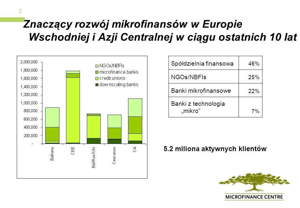 2 Znaczący rozwój mikrofinansów w Europie Wschodniej i Azji Centralnej w ciągu ostatnich 10 lat Spółdzielnia finansowa 46%46% NGOs/NBFIs 25% Banki mikrofinansowe 22% Banki z technologia mikro 7% 5.2 miliona aktywnych klientów