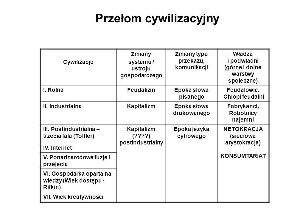 Przełom cywilizacyjny Cywilizacje Zmiany systemu / ustroju gospodarczego Zmiany typu przekazu, komunikacji Władza i podwładni (górne i dolne warstwy s