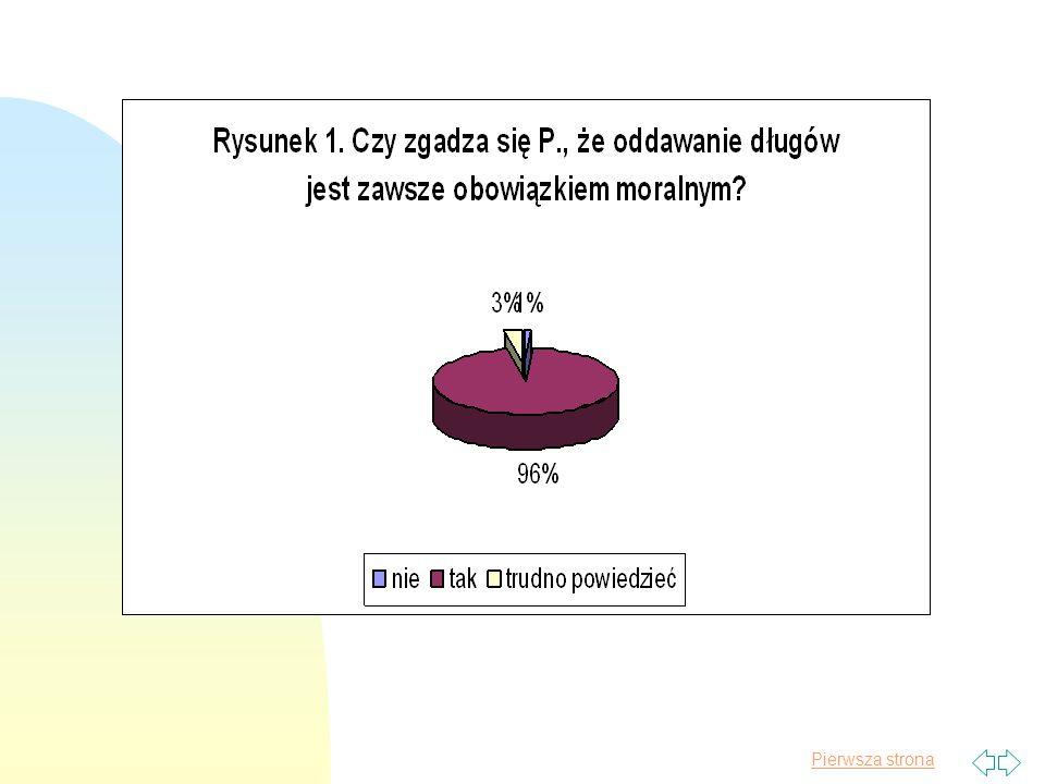 Pierwsza strona Jakie miejsce w systemie aksjologicznym Polaków zajmuje norma nakazująca oddawanie długów.