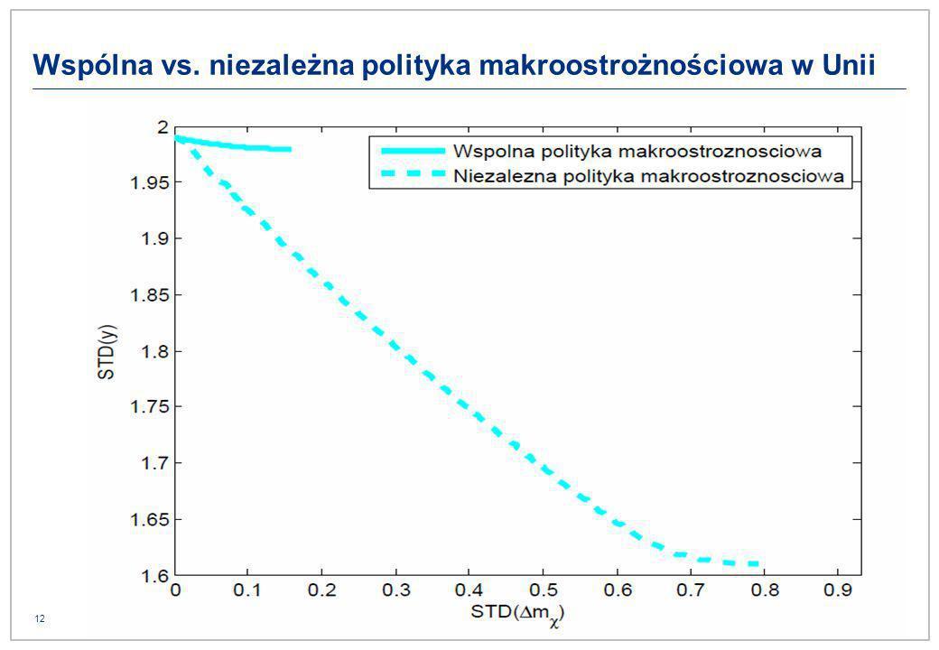 12 Wspólna vs. niezależna polityka makroostrożnościowa w Unii