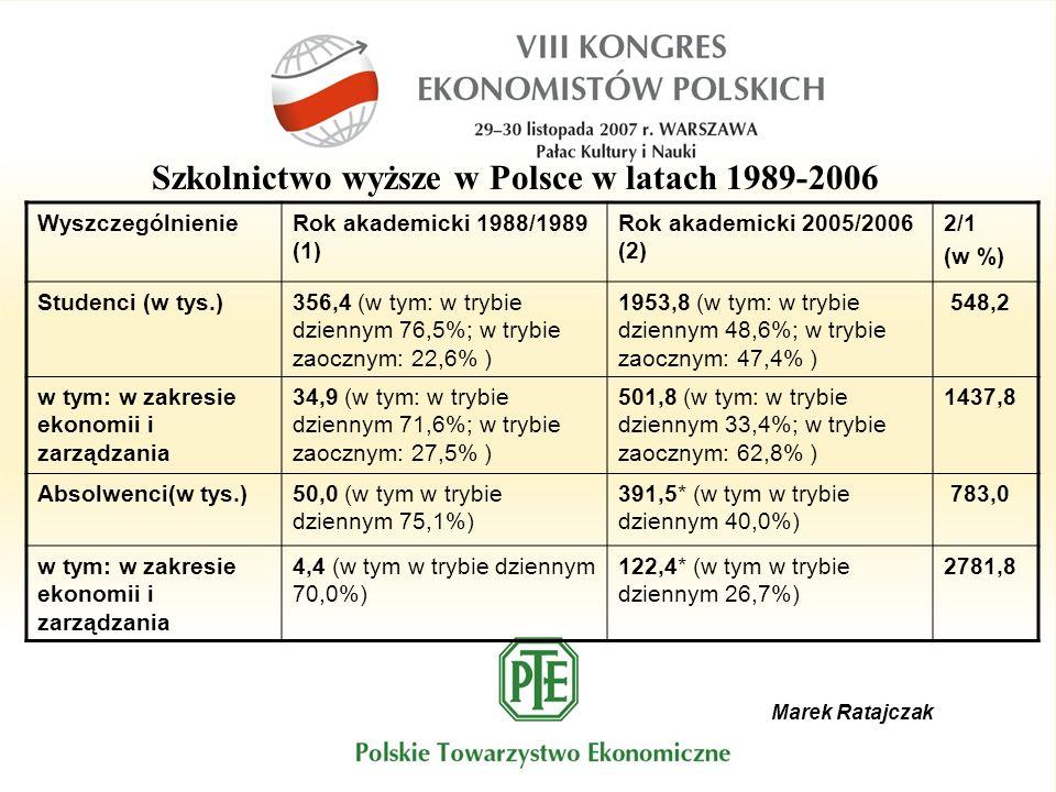 Marek Ratajczak WyszczególnienieRok akademicki 1988/1989 (1) Rok akademicki 2005/2006 (2) 2/1 (w %) Studenci (w tys.)356,4 (w tym: w trybie dziennym 76,5%; w trybie zaocznym: 22,6% ) 1953,8 (w tym: w trybie dziennym 48,6%; w trybie zaocznym: 47,4% ) 548,2 w tym: w zakresie ekonomii i zarządzania 34,9 (w tym: w trybie dziennym 71,6%; w trybie zaocznym: 27,5% ) 501,8 (w tym: w trybie dziennym 33,4%; w trybie zaocznym: 62,8% ) 1437,8 Absolwenci(w tys.)50,0 (w tym w trybie dziennym 75,1%) 391,5* (w tym w trybie dziennym 40,0%) 783,0 w tym: w zakresie ekonomii i zarządzania 4,4 (w tym w trybie dziennym 70,0%) 122,4* (w tym w trybie dziennym 26,7%) 2781,8 Szkolnictwo wyższe w Polsce w latach 1989-2006