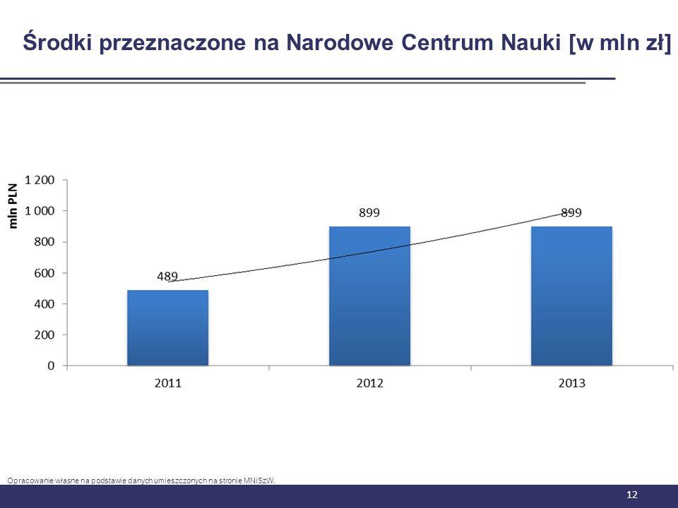 12 Środki przeznaczone na Narodowe Centrum Nauki [w mln zł] Opracowanie własne na podstawie danych umieszczonych na stronie MNiSzW.