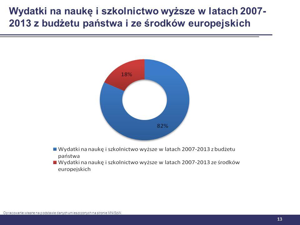 13 Wydatki na naukę i szkolnictwo wyższe w latach 2007- 2013 z budżetu państwa i ze środków europejskich Opracowanie własne na podstawie danych umiesz