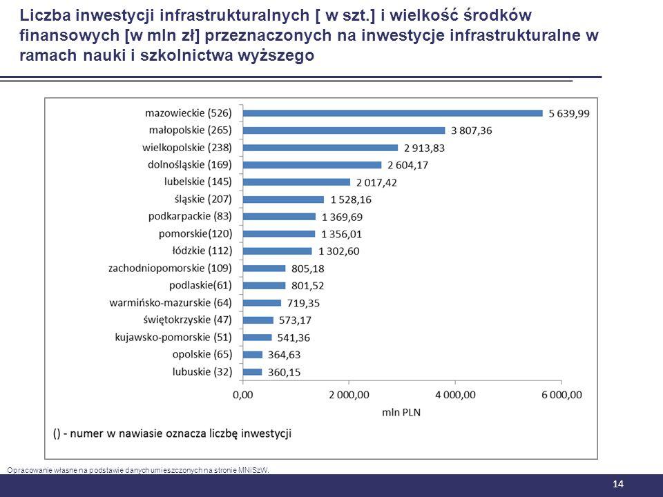 14 Liczba inwestycji infrastrukturalnych [ w szt.] i wielkość środków finansowych [w mln zł] przeznaczonych na inwestycje infrastrukturalne w ramach n