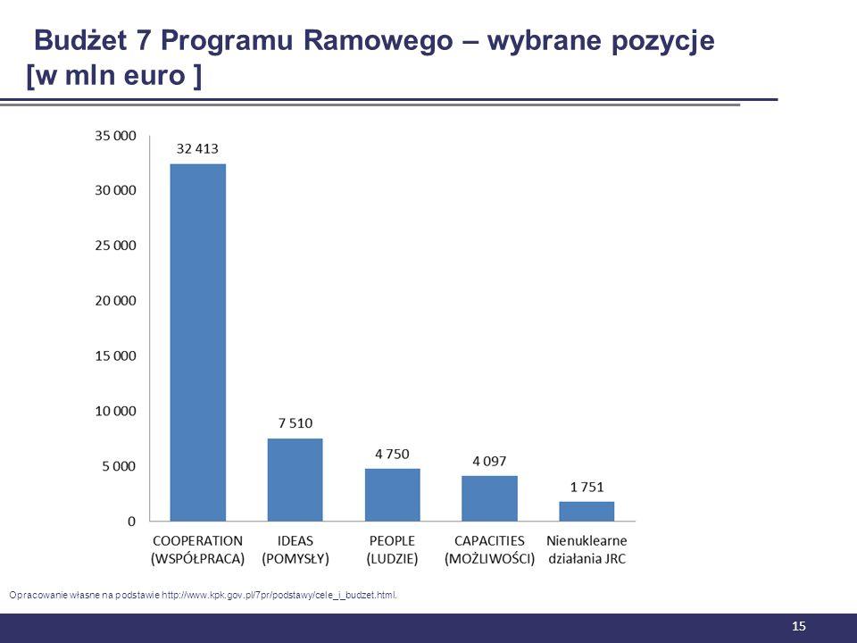15 Budżet 7 Programu Ramowego – wybrane pozycje [w mln euro ] Opracowanie własne na podstawie http://www.kpk.gov.pl/7pr/podstawy/cele_i_budzet.html.