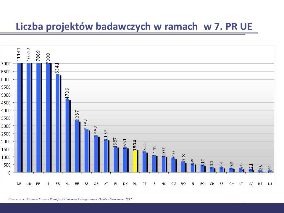 16 Liczba projektów badawczych w ramach w 7. PR UE Data source: National Contact Point for EU Research Programmes, October / November 2012