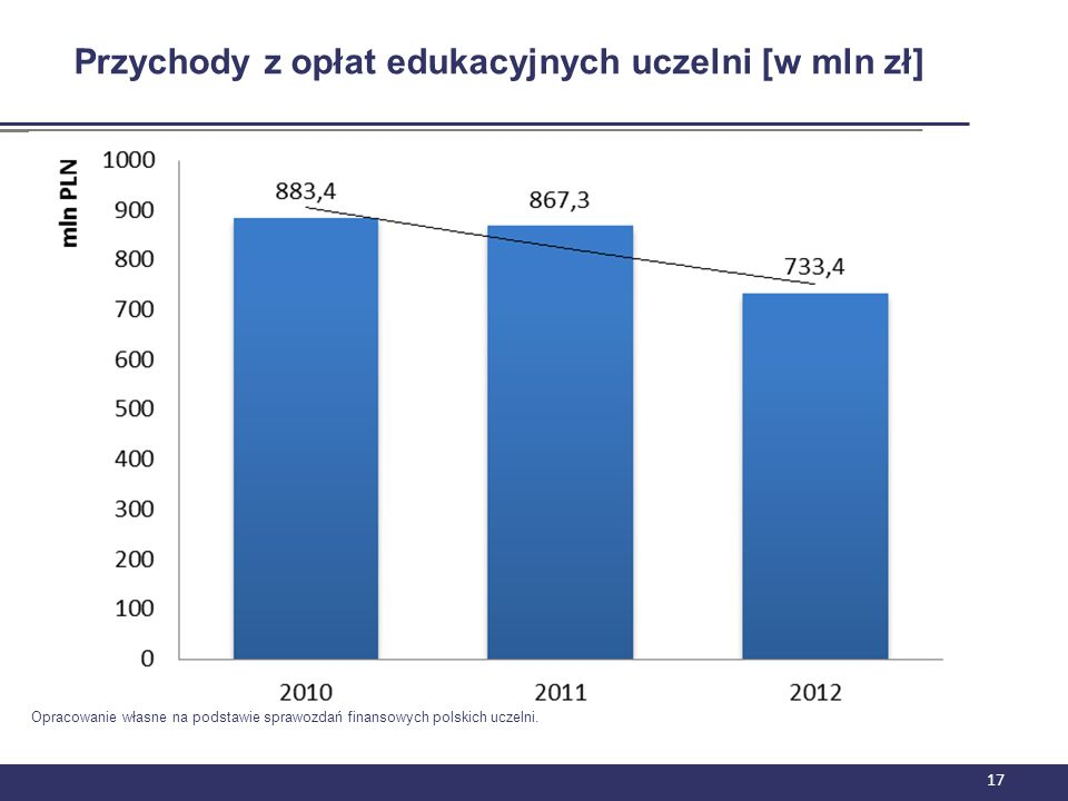 17 Przychody z opłat edukacyjnych uczelni [w mln zł] Opracowanie własne na podstawie sprawozdań finansowych polskich uczelni.