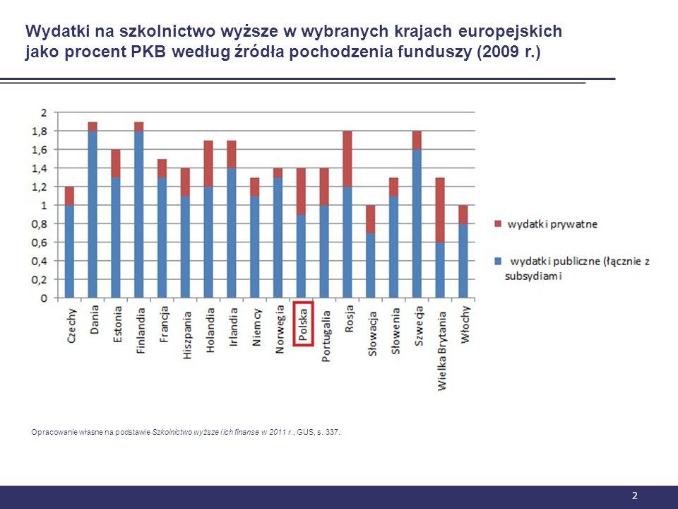 2 Wydatki na szkolnictwo wyższe w wybranych krajach europejskich jako procent PKB według źródła pochodzenia funduszy (2009 r.) Opracowanie własne na p