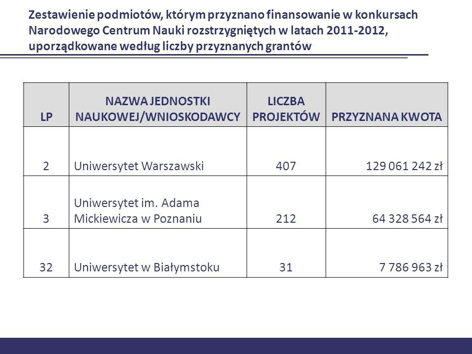Zestawienie podmiotów, którym przyznano finansowanie w konkursach Narodowego Centrum Nauki rozstrzygniętych w latach 2011-2012, uporządkowane według l