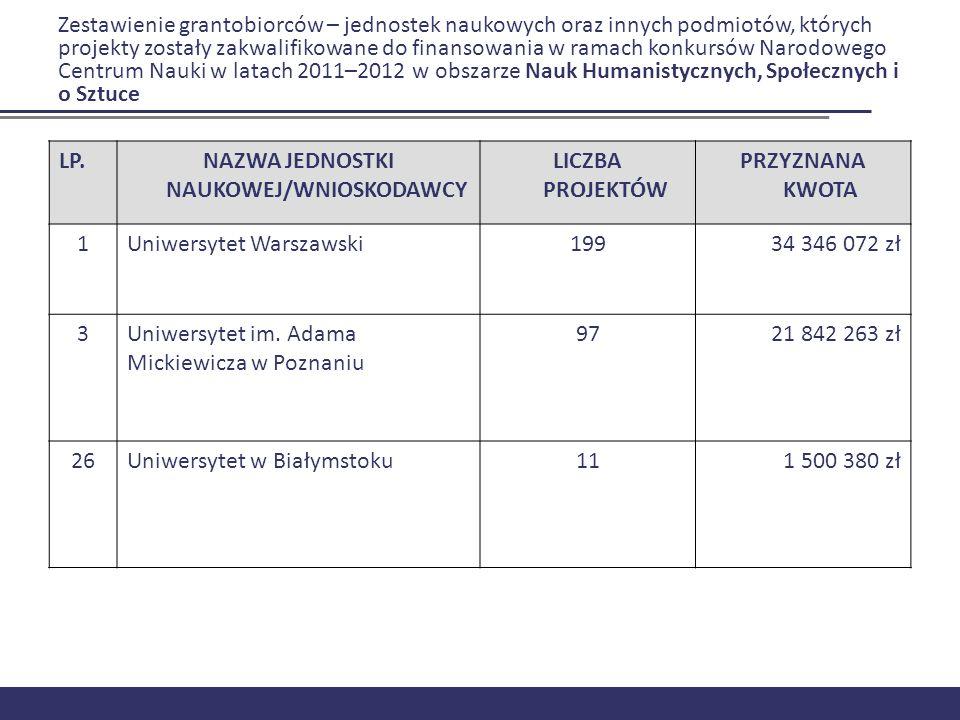 Zestawienie grantobiorców – jednostek naukowych oraz innych podmiotów, których projekty zostały zakwalifikowane do finansowania w ramach konkursów Nar