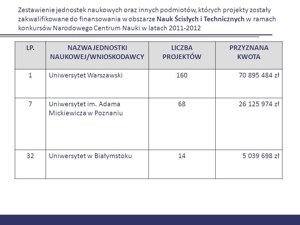 Zestawienie jednostek naukowych oraz innych podmiotów, których projekty zostały zakwalifikowane do finansowania w obszarze Nauk Ścisłych i Technicznyc