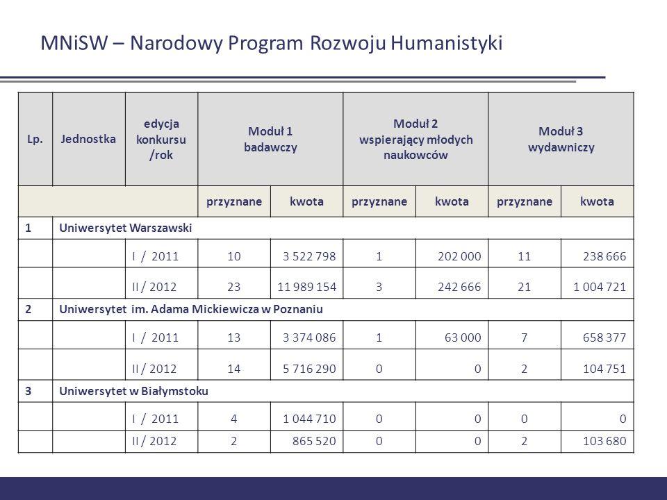 MNiSW – Narodowy Program Rozwoju Humanistyki Lp.Jednostka edycja konkursu /rok Moduł 1 badawczy Moduł 2 wspierający młodych naukowców Moduł 3 wydawnic