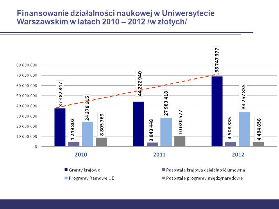 Finansowanie działalności naukowej w Uniwersytecie Warszawskim w latach 2010 – 2012 /w złotych/