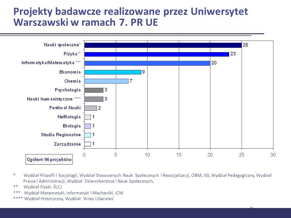 27 Projekty badawcze realizowane przez Uniwersytet Warszawski w ramach 7. PR UE * Wydział Filozofii i Socjologii, Wydział Stosowanych Nauk Społecznych