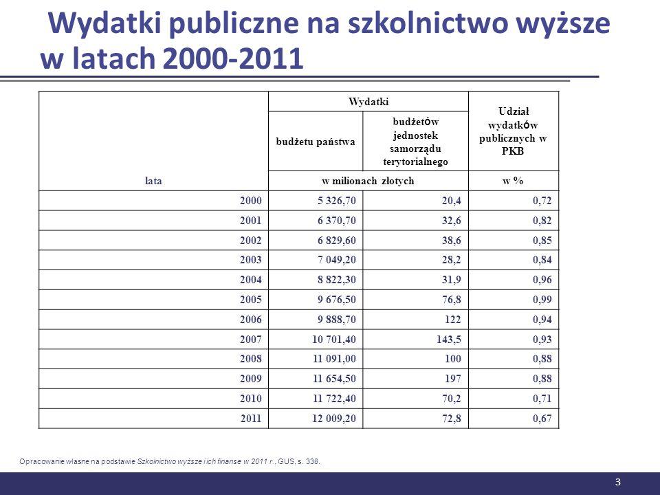 Wydatki publiczne na szkolnictwo wyższe w latach 2000-2011 3 lata Wydatki Udział wydatk ó w publicznych w PKB budżetu państwa budżet ó w jednostek sam