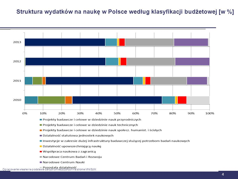 Finansowanie działalności naukowej w Uniwersytecie Warszawskim w latach 2010 – 2012 / w złotych/ Wzrost środków na badania