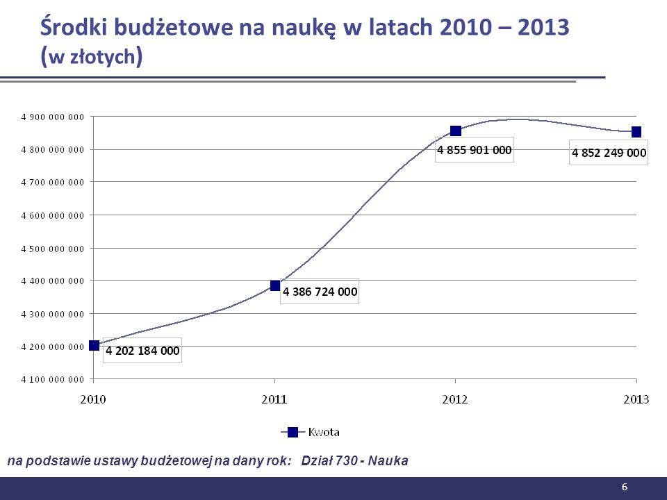 Środki budżetowe na naukę w latach 2010 – 2013 ( w złotych ) 6 na podstawie ustawy budżetowej na dany rok: Dział 730 - Nauka